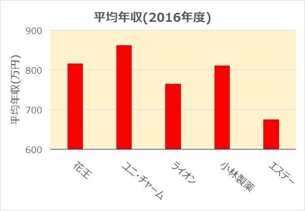 日用品業界平均年収