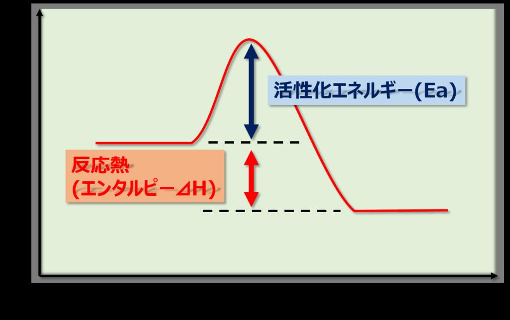 活性化エネルギーと反応熱