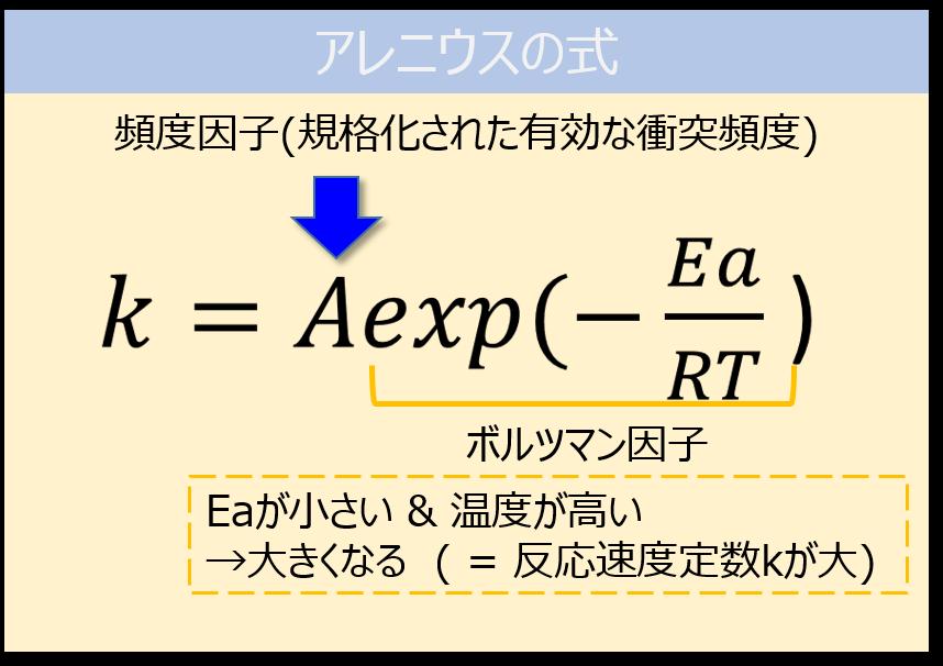 アレニウスの式(詳細)