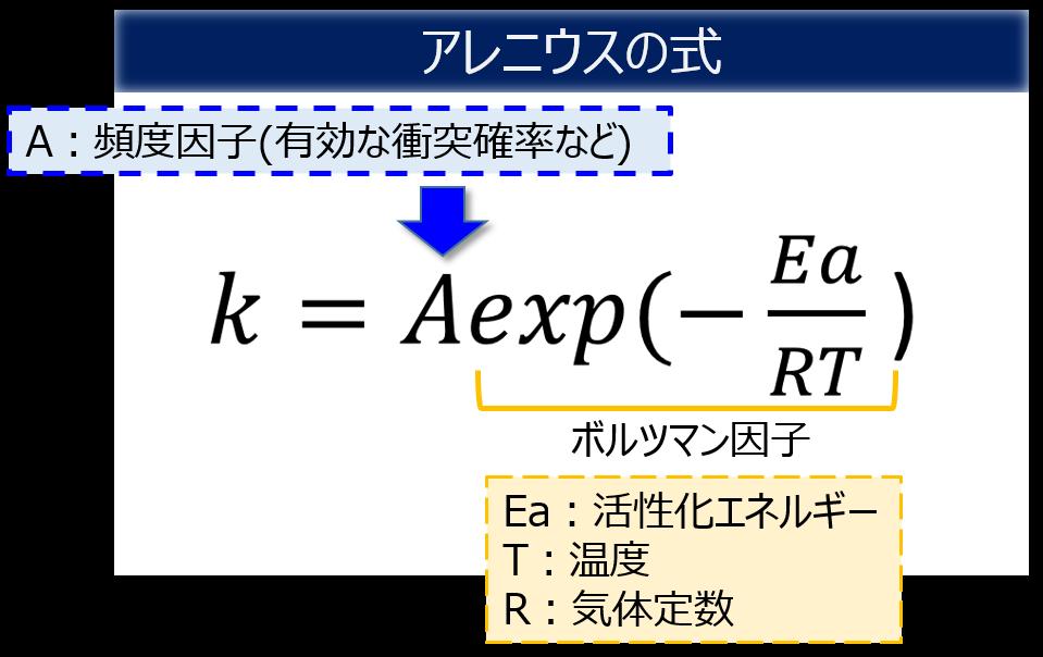 アレニウスの式2(詳細)