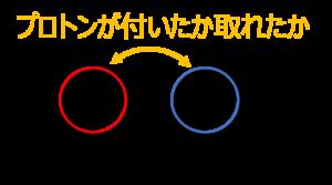 共役酸と共役塩基