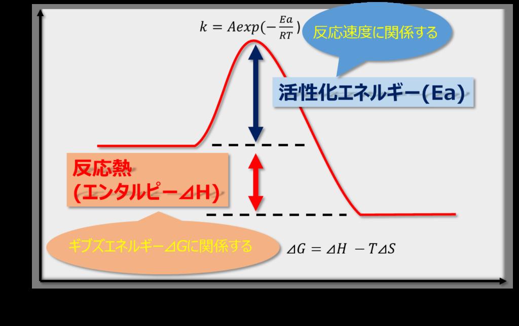 活性化エネルギーとギブズエネルギーの関係