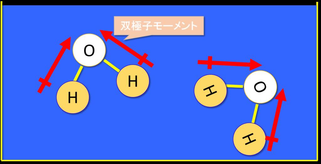 誘電率と双極子モーメント