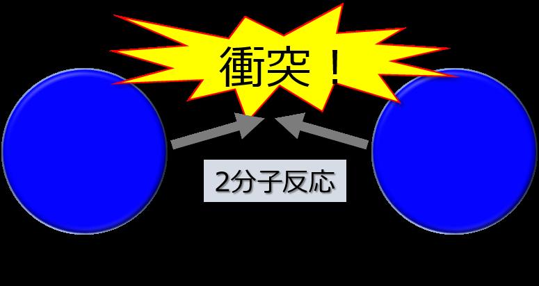 2分子衝突
