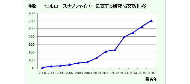 セルロースナノファイバー論文数(東レリサーチから抜粋)