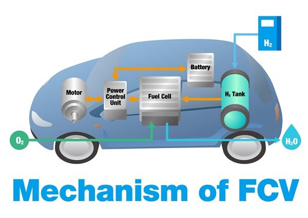 燃料電池車fcv