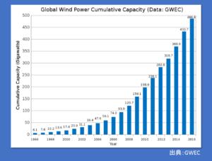 風力発電(GWEC)