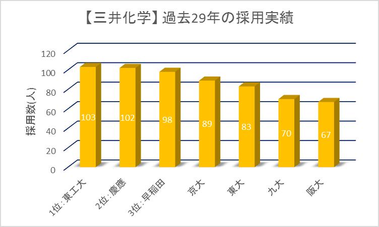 三井化学29カ年採用実績ランキング