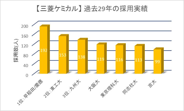 三菱ケミカル29カ年採用実績ランキング