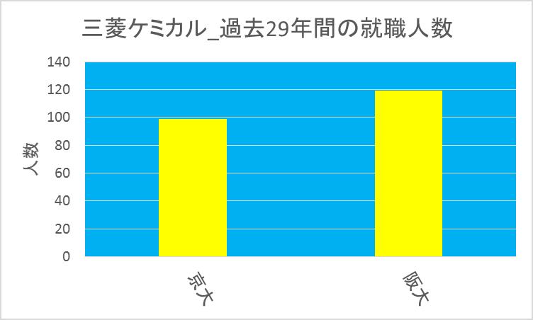 三菱ケミカル_京大vs阪大
