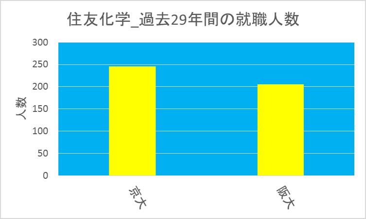 住友化学_京大vs阪大
