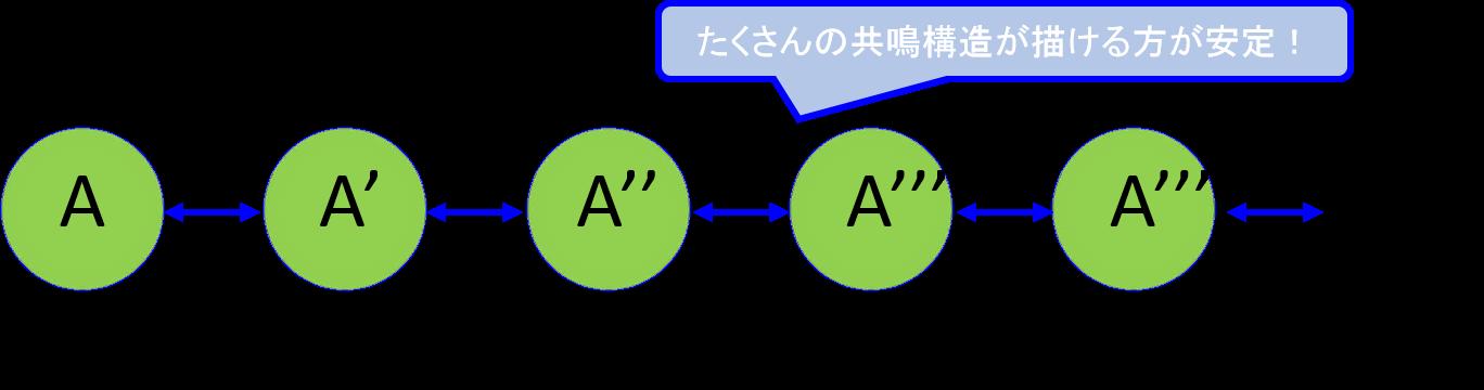 共鳴構造式の数と安定化