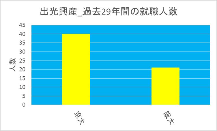 出光興産_京大vs阪大