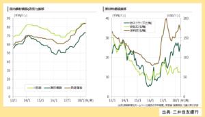 原材料価格と鋼材価格の推移