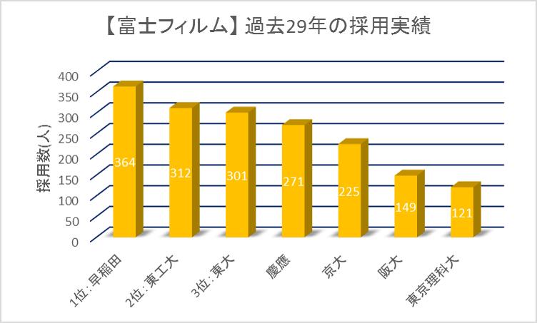 富士フィルム29カ年採用実績ランキング