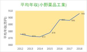 小野薬品_平均年収2012-2018