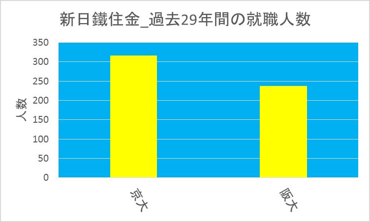 新日鐵住金_京大vs阪大