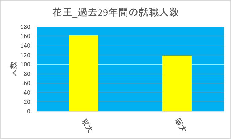 花王_京大vs阪大