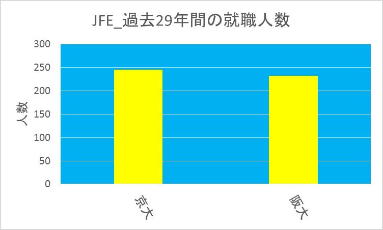 JFE_京大vs阪大