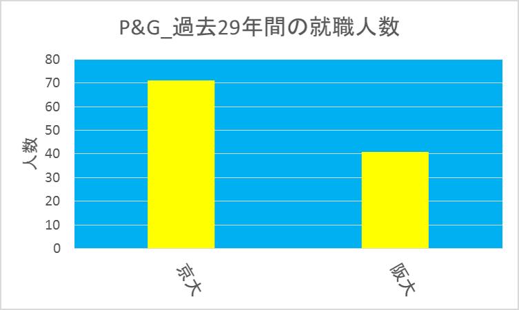P&G_京大vs阪大