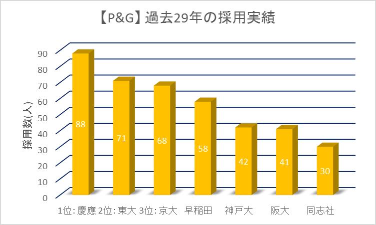 &G29カ年採用実績ランキング