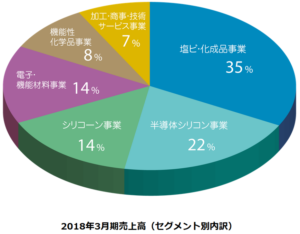 2019年3月期セグメント別売上高