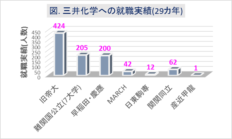 三井化学への大学群別の就職実績(29カ年)