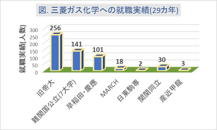 三菱ガス化学への大学群別の就職実績(29カ年)