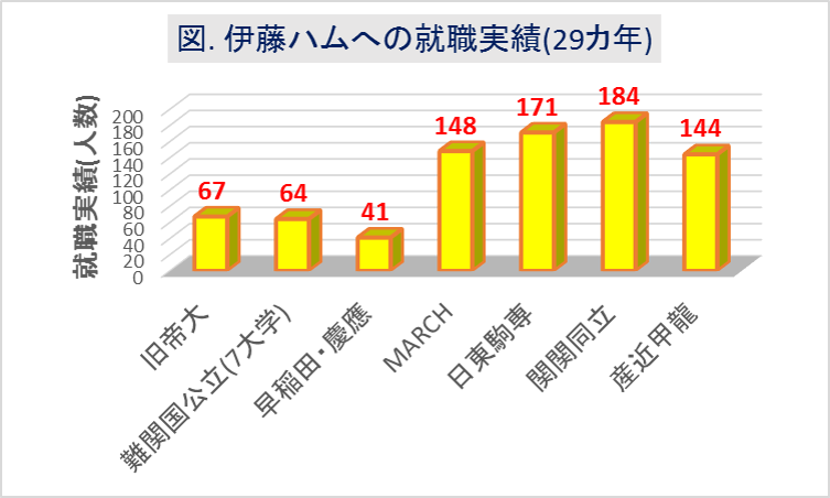 伊藤ハム_大学群別の就職実績(29カ年)