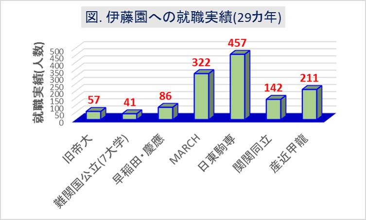 伊藤園_大学群別の就職実績(29カ年)