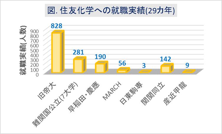 住友化学への大学群別の就職実績(29カ年)