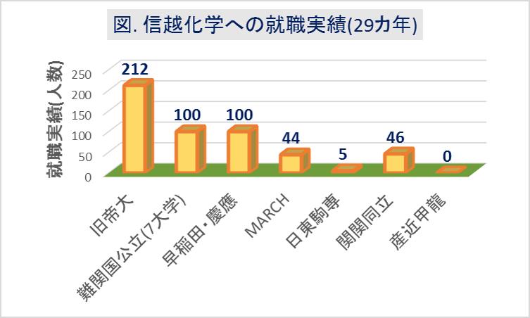 信越化学への大学群別の就職実績(29カ年)