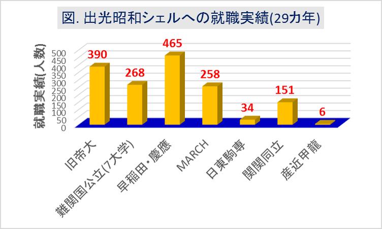 出光昭和シェルへの大学群別の就職実績(29カ年)
