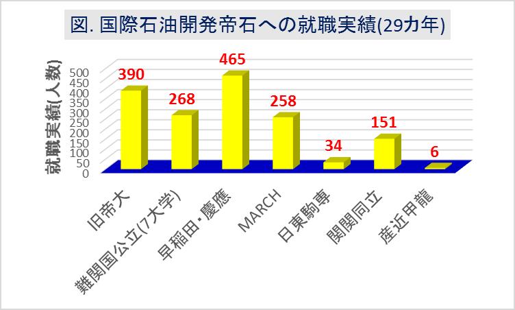 国際石油開発帝石(INPEX)への大学群別の就職実績(29カ年)