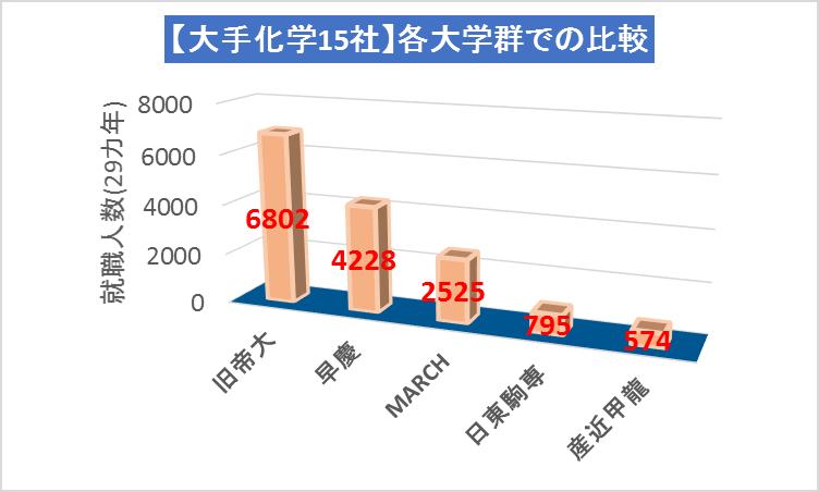 大手化学15社_旧帝大早慶MARCH日東駒専産近甲龍