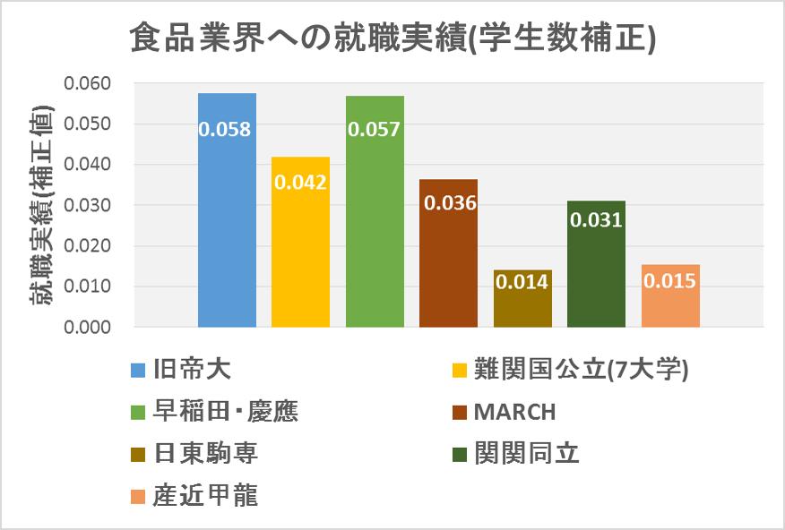 学生数補正_食品業界への実績(29カ年)