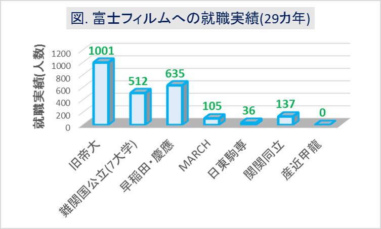 富士フィルムへの大学群別の就職実績(29カ年)