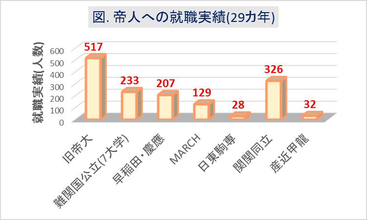 帝人_大学群別採用実績(29カ年)