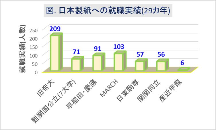 日本製紙_大学群別採用実績(29カ年)