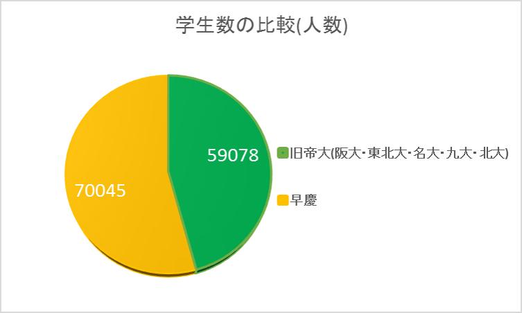 旧帝大(東大京大除く)vs早慶_人数
