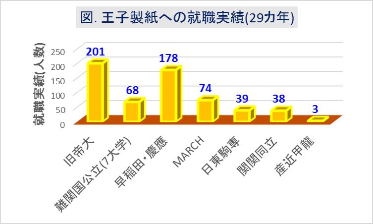 王子製紙_大学群別採用実績(29カ年)