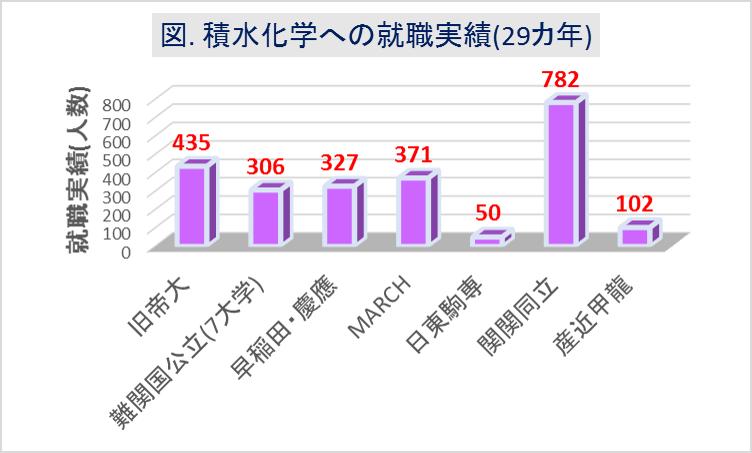積水化学への大学群別の就職実績(29カ年)