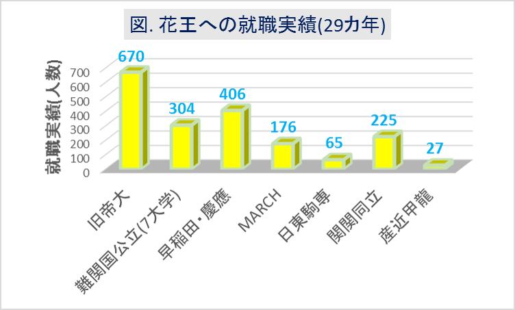 花王への大学群別の就職実績(29カ年)