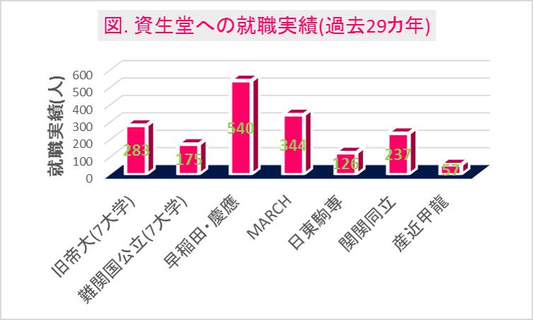 資生堂への大学群別の就職実績(29カ年)