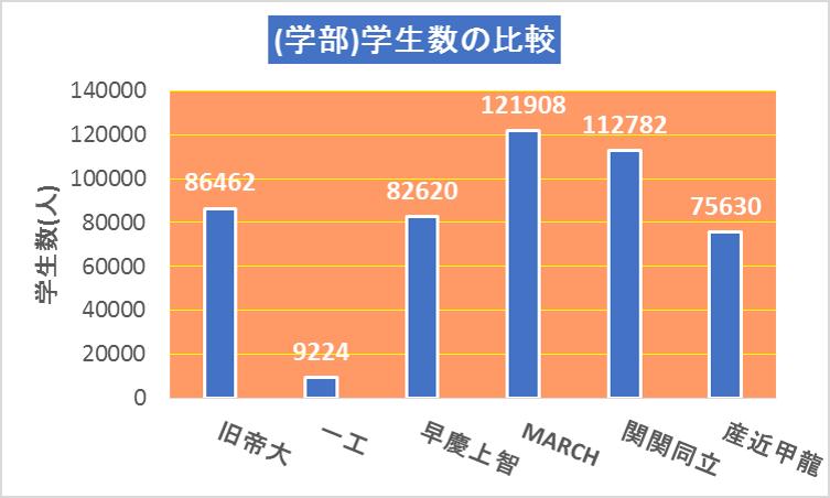 2018学部学生数の比較(旧帝大、一工、早慶上智、MARCH、関関同立、産近甲龍)