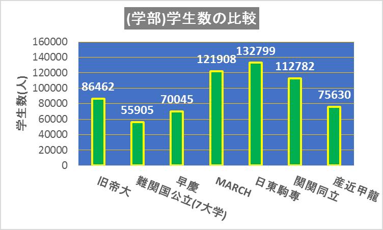 2018学部学生数の比較(旧帝大、難関国公立、早慶、MARCH、関関同立、産近甲龍)
