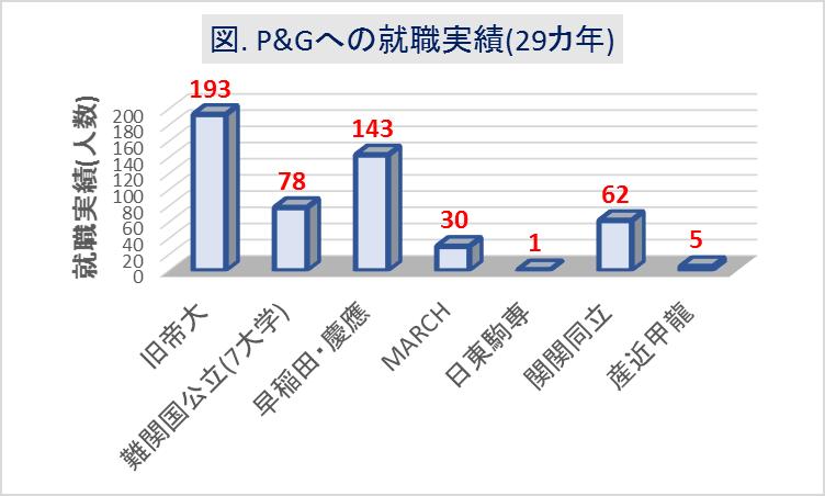 P&Gへの大学群別の就職実績(29カ年)