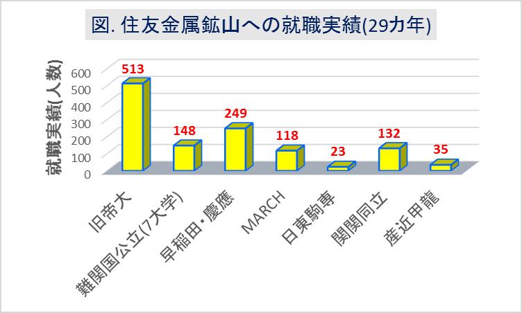 住友金属鉱山_大学群別の就職実績(29カ年)