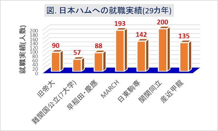 日本ハム_大学群別の就職実績(29カ年)
