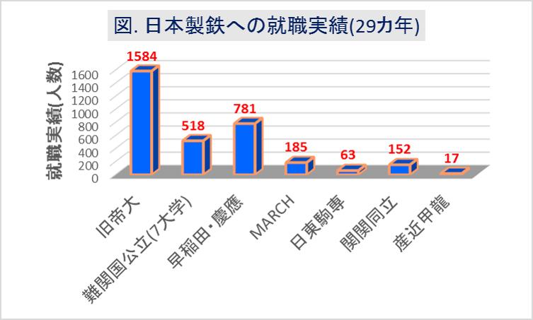 日本製鉄_大学群別の就職実績(29カ年)
